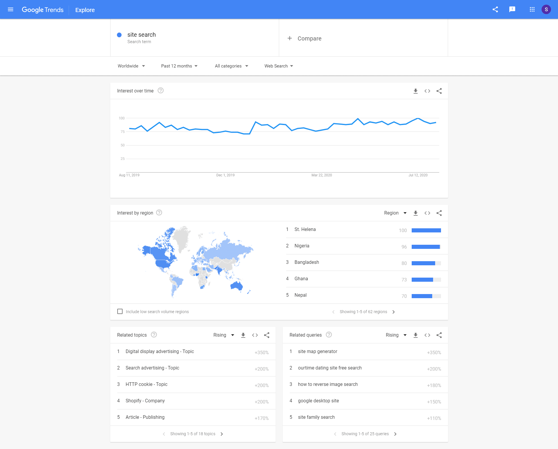 Google trends reports
