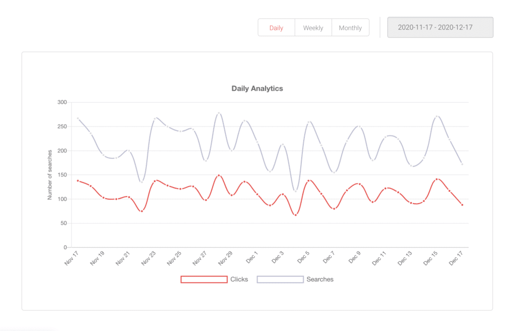 Daily site search analytics graph