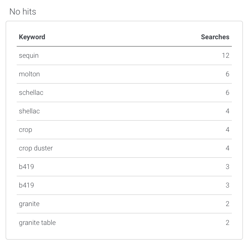No-results keyword table in the AddSearch dashboard.